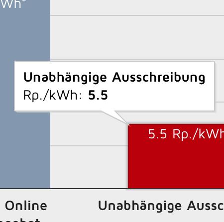 powergia-electricity-price-comparison-featured